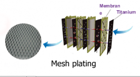 mesh ionizer plates